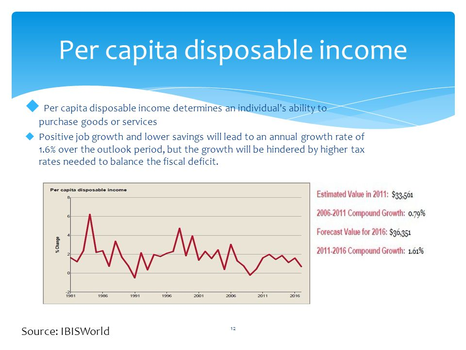 Per capita disposable income 12  Per capita disposable income determines an individual s ability to purchase goods or services  Positive job growth and lower savings will lead to an annual growth rate of 1.6% over the outlook period, but the growth will be hindered by higher tax rates needed to balance the fiscal deficit.