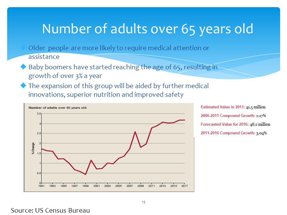 Number of adults over 65 years old 13  Older people are more likely to require medical attention or assistance  Baby boomers have started reaching the age of 65, resulting in growth of over 3% a year  The expansion of this group will be aided by further medical innovations, superior nutrition and improved safety Source: US Census Bureau