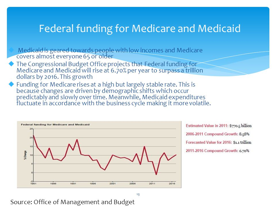 Federal funding for Medicare and Medicaid 15  Medicaid is geared towards people with low incomes and Medicare covers almost everyone 65 or older  The Congressional Budget Office projects that Federal funding for Medicare and Medicaid will rise at 6.70% per year to surpass a trillion dollars by 2016.