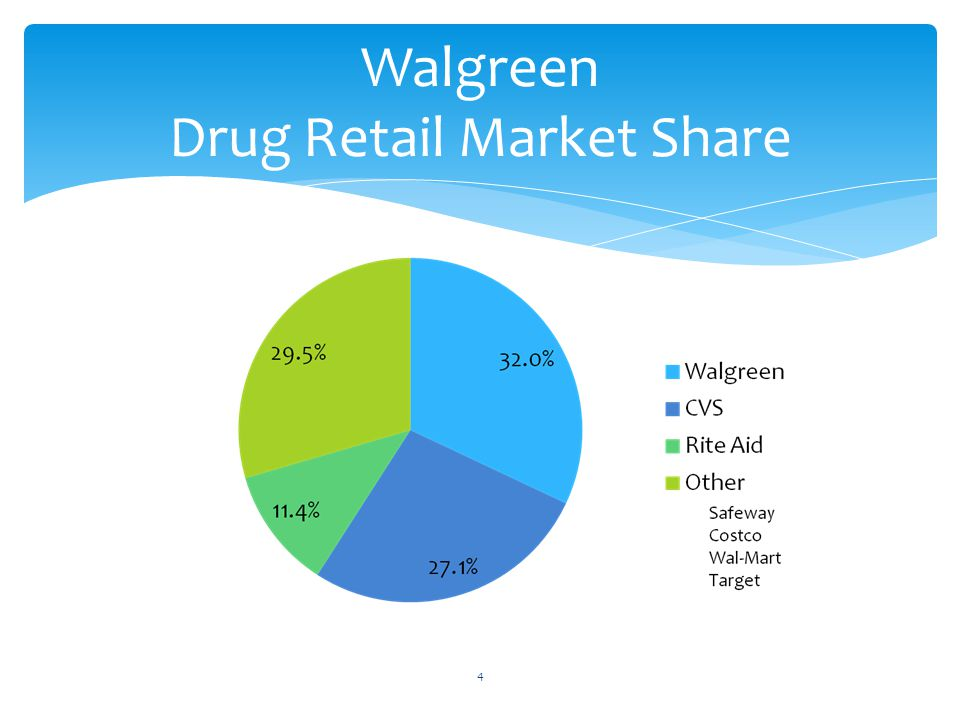 Walgreen Drug Retail Market Share 4