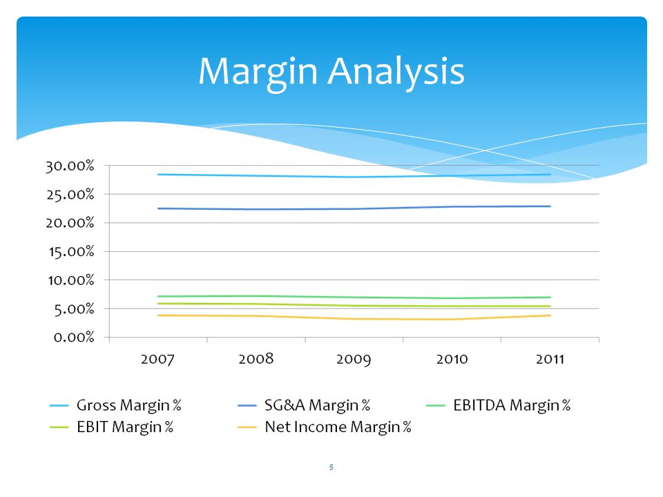 Margin Analysis 5