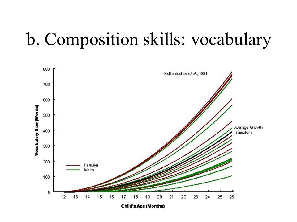 23 b. Composition skills: vocabulary