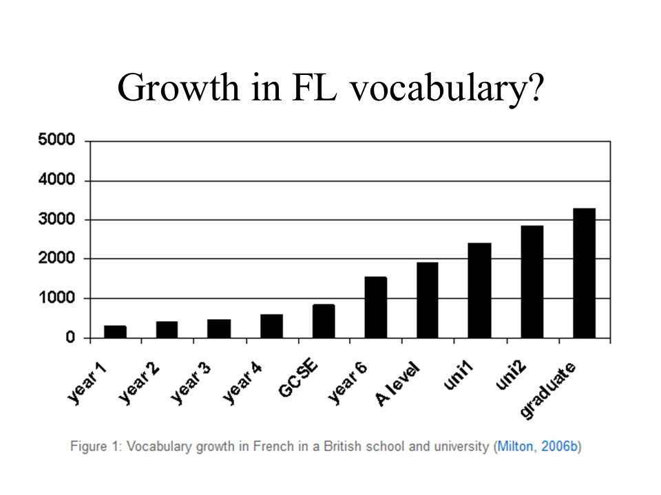 29 Growth in FL vocabulary