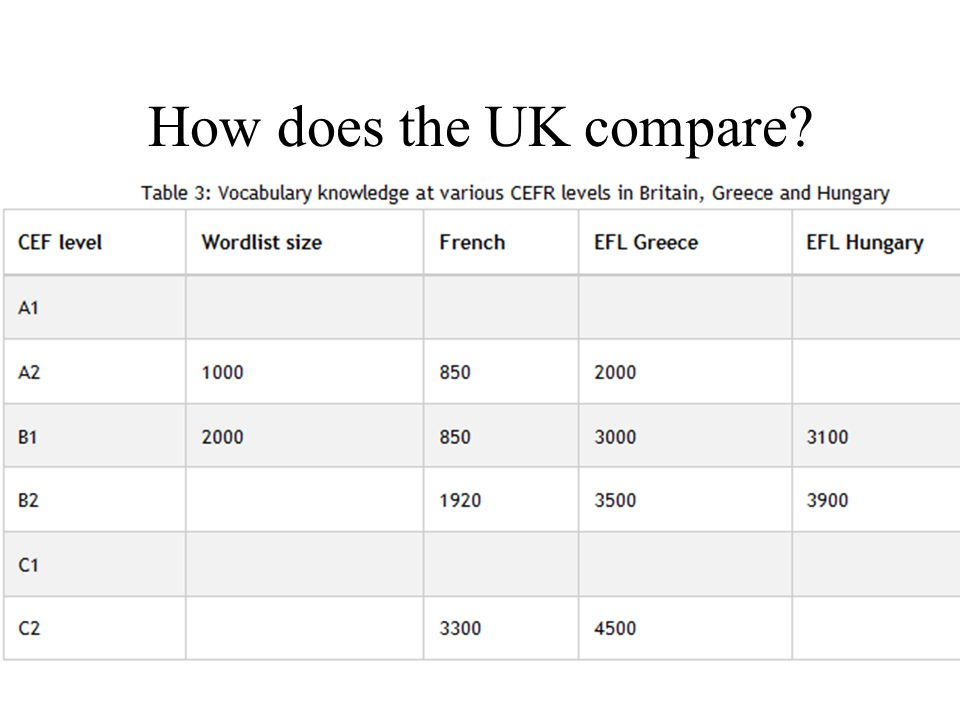 30 How does the UK compare