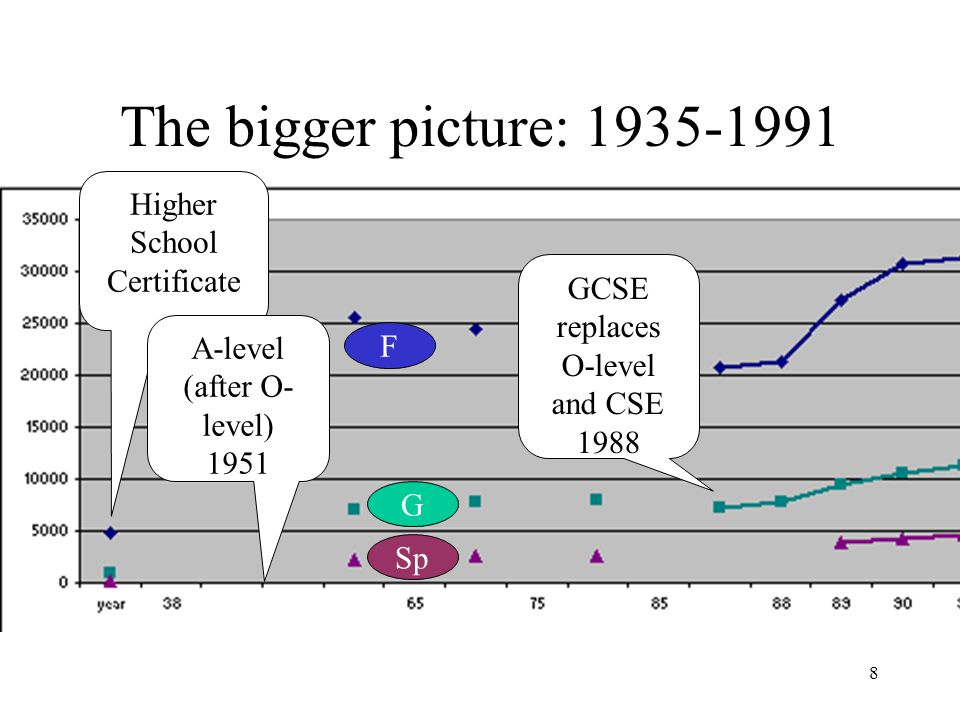 8 The bigger picture: 1935-1991 Higher School Certificate A-level (after O- level) 1951 GCSE replaces O-level and CSE 1988 F G Sp