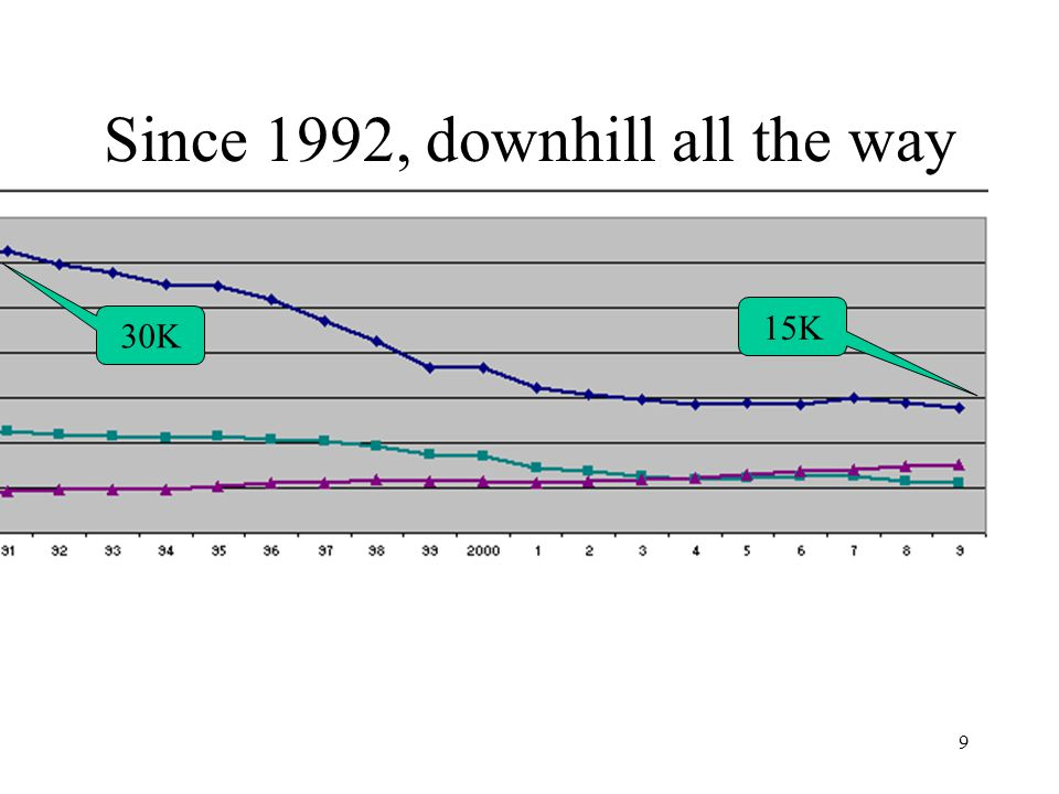 9 Since 1992, downhill all the way 30K 15K