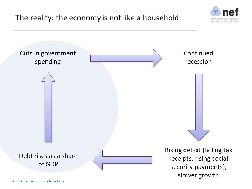 nef (the new economics foundation) Austerity doesn t work.
