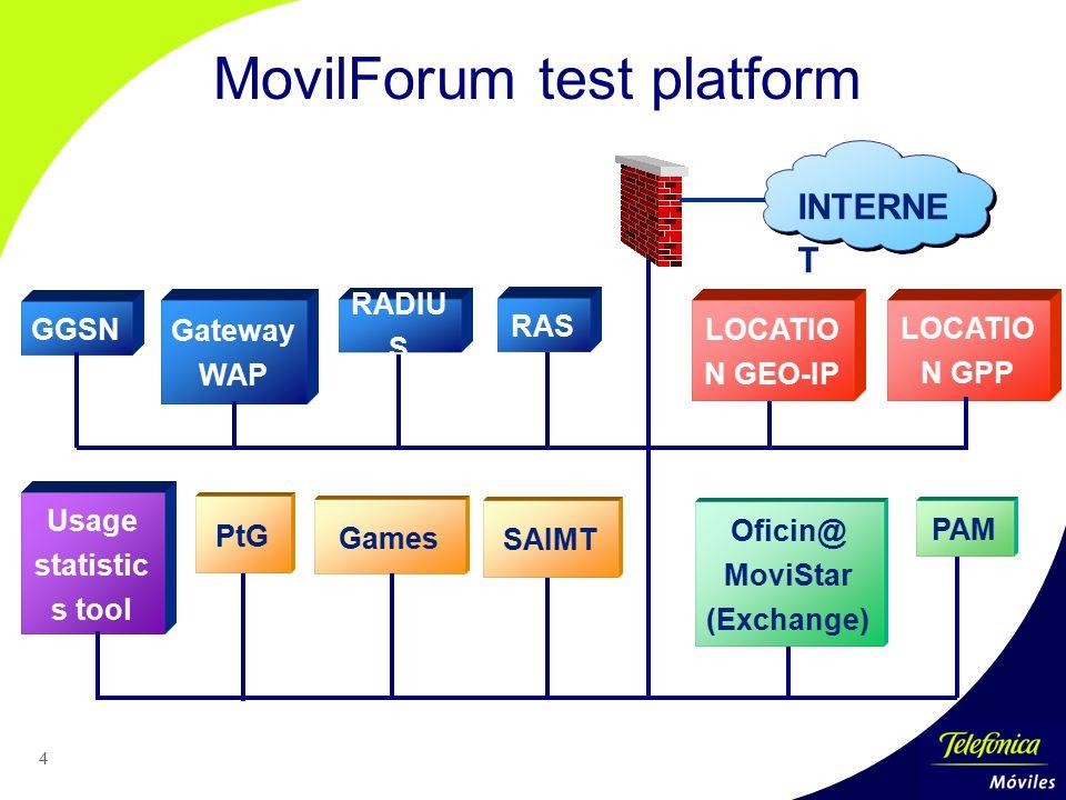 4 SAIMT PAM Games PtG INTERNE T MovilForum test platform GGSN RADIU S RAS Gateway WAP LOCATIO N GPP Usage statistic s tool Oficin@ MoviStar (Exchange)