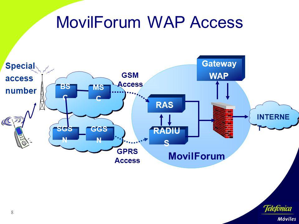 8 MovilForum WAP Access RADIU S INTERNE T Special access number Gateway WAP GGS N SGS N GPRS Access BS C MS C GSM Access RAS MovilForum