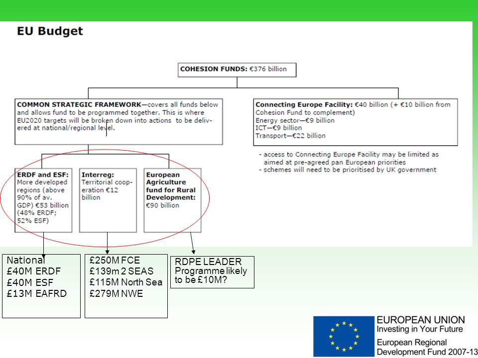4 National £40M ERDF £40M ESF £13M EAFRD £250M FCE £139m 2 SEAS £115M North Sea £279M NWE RDPE LEADER Programme likely to be £10M