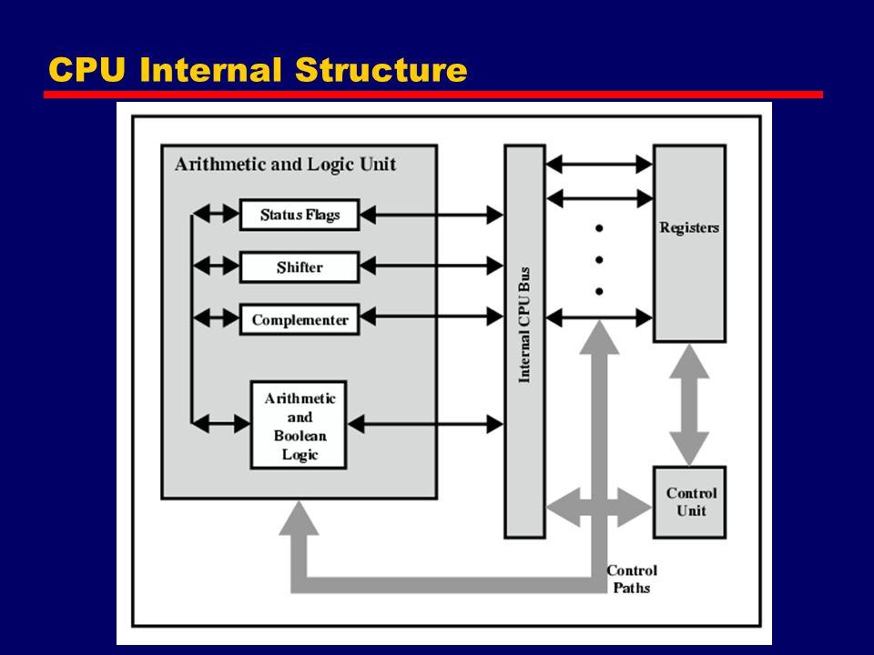 Pentium Interrupt Processing Interrupts —Maskable —Nonmaskable Exceptions —Processor detected —Programmed Interrupt vector table —Each interrupt type assigned a number —Index to vector table —256 * 32 bit interrupt vectors 5 priority classes