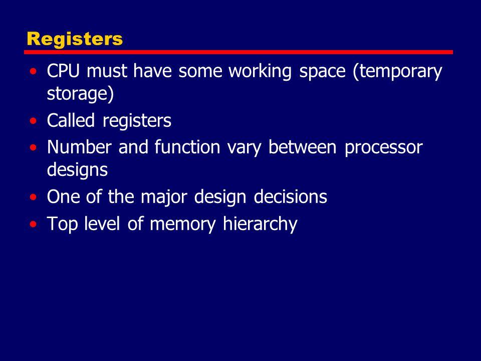 PowerPC User Visible Registers