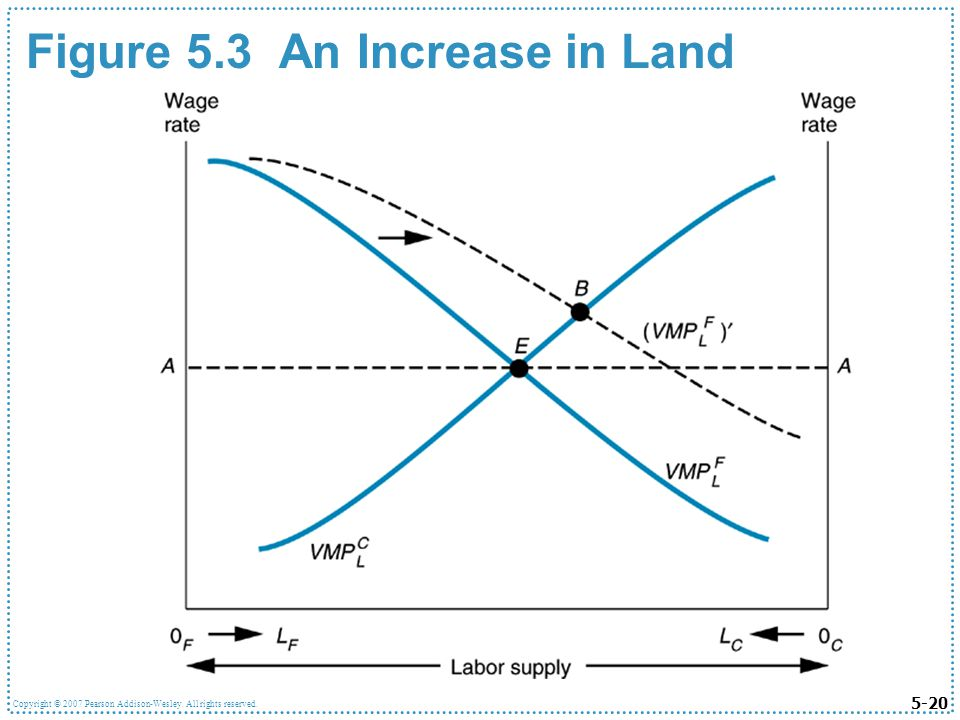 5-20 Copyright © 2007 Pearson Addison-Wesley. All rights reserved. Figure 5.3 An Increase in Land