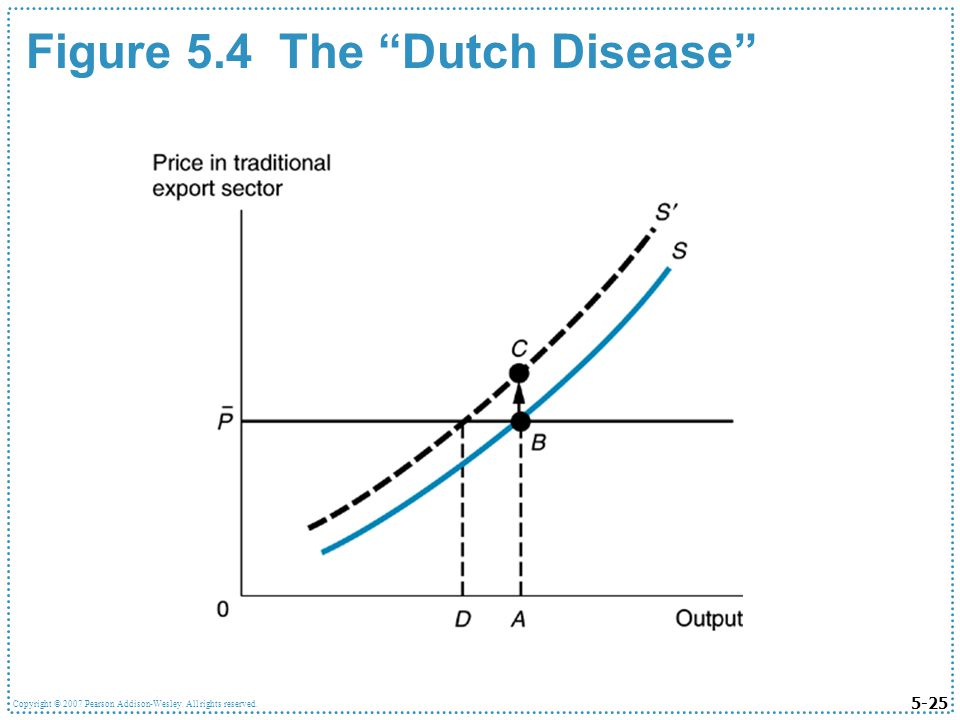 5-25 Copyright © 2007 Pearson Addison-Wesley. All rights reserved. Figure 5.4 The Dutch Disease