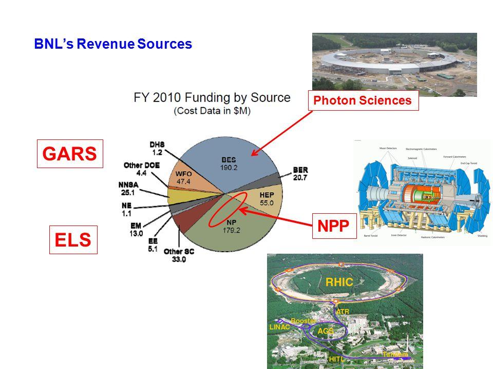 NPP Photon Sciences GARS ELS BNL's Revenue Sources