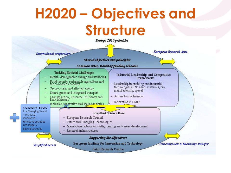 H2020 – Objectives and Structure Challenge 6 - Europe in a Changing World – Inclusive, innovative, reflective societies Challenge 7 - Secure societies Challenge 6 - Europe in a Changing World – Inclusive, innovative, reflective societies Challenge 7 - Secure societies