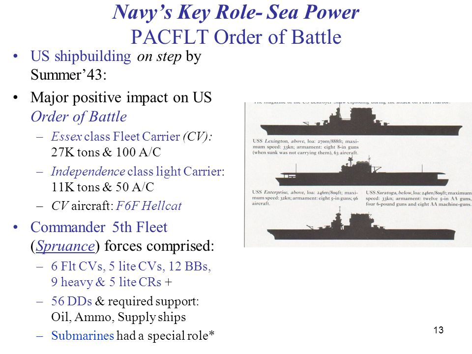 13 Navy's Key Role- Sea Power PACFLT Order of Battle US shipbuilding on step by Summer'43: Major positive impact on US Order of Battle –Essex class Fleet Carrier (CV): 27K tons & 100 A/C –Independence class light Carrier: 11K tons & 50 A/C –CV aircraft: F6F Hellcat Commander 5th Fleet (Spruance) forces comprised: –6 Flt CVs, 5 lite CVs, 12 BBs, 9 heavy & 5 lite CRs + –56 DDs & required support: Oil, Ammo, Supply ships –Submarines had a special role*