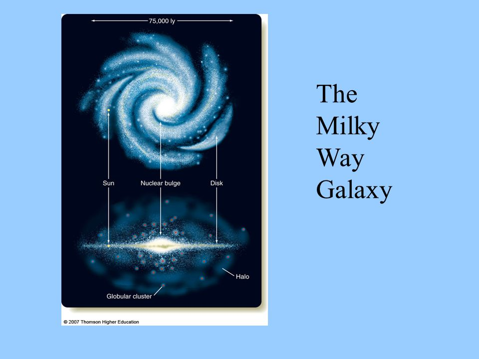 The first description of the formation of the Galaxy was published by the German philosopher Immanuel Kant (1724-1804) in his 1755 book, the Allgemeine Natur- geschichte und Theorie des Himmels.