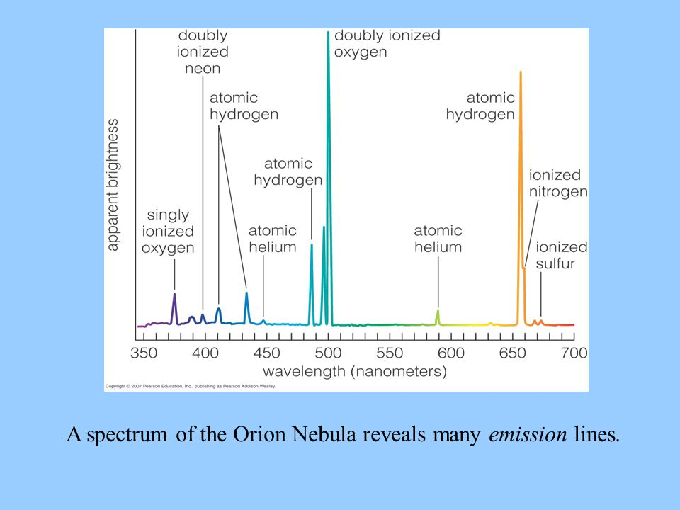 A spectrum of the Orion Nebula reveals many emission lines.