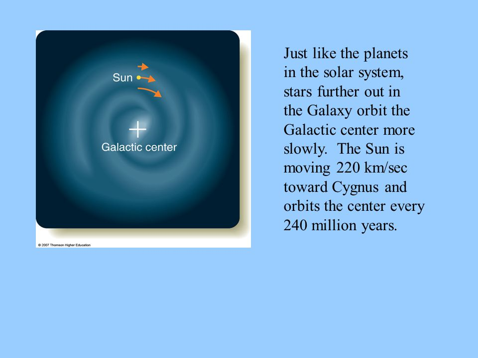 Just like the planets in the solar system, stars further out in the Galaxy orbit the Galactic center more slowly. The Sun is moving 220 km/sec toward