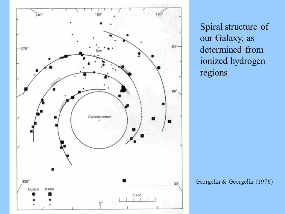 Spiral structure of our Galaxy, as determined from ionized hydrogen regions Georgelin & Georgelin (1976)