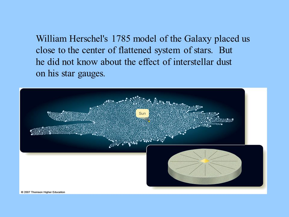 William Herschel's 1785 model of the Galaxy placed us close to the center of flattened system of stars. But he did not know about the effect of inters