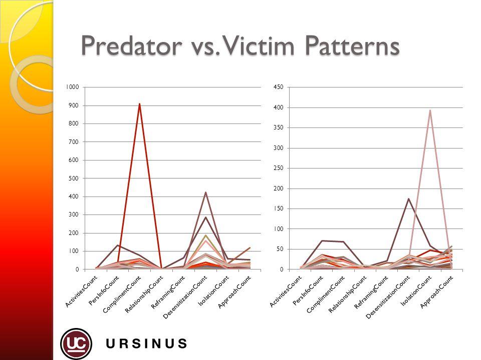 Predator vs. Victim Patterns