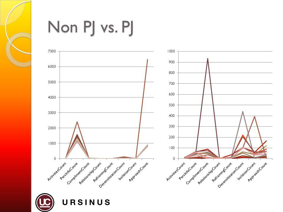 Non PJ vs. PJ