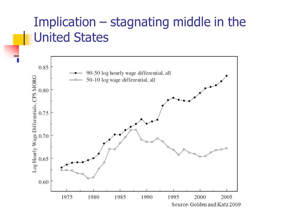 Source: Golden and Katz 2009 Implication – stagnating middle in the United States