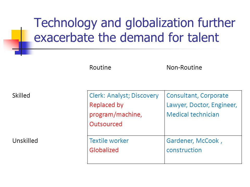 Technology and globalization further exacerbate the demand for talent RoutineNon-Routine Skilled Clerk: Analyst; Discovery Replaced by program/machine, Outsourced Consultant, Corporate Lawyer, Doctor, Engineer, Medical technician UnskilledTextile worker Globalized Gardener, McCook, construction
