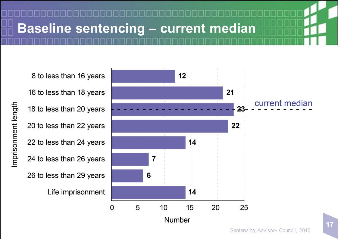 17 Sentencing Advisory Council, 2015 Baseline sentencing – current median