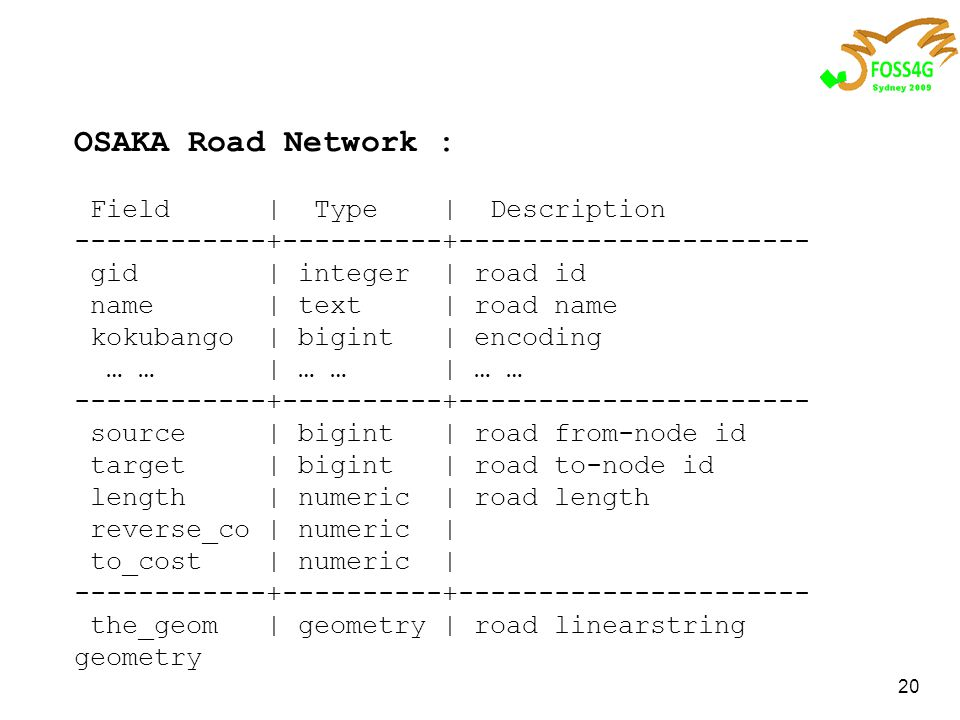 20 OSAKA Road Network : Field | Type | Description ------------+----------+---------------------- gid | integer | road id name | text | road name kokubango | bigint | encoding … … | … … | … … ------------+----------+---------------------- source | bigint | road from-node id target | bigint | road to-node id length | numeric | road length reverse_co | numeric | to_cost | numeric | ------------+----------+---------------------- the_geom | geometry | road linearstring geometry
