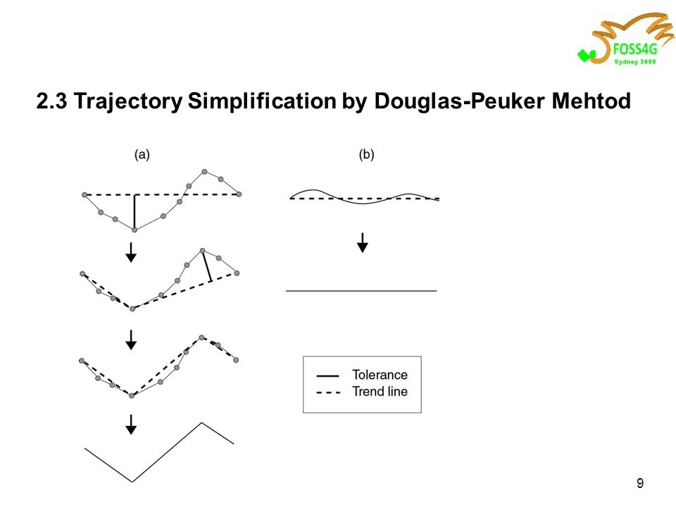 9 2.3 Trajectory Simplification by Douglas-Peuker Mehtod