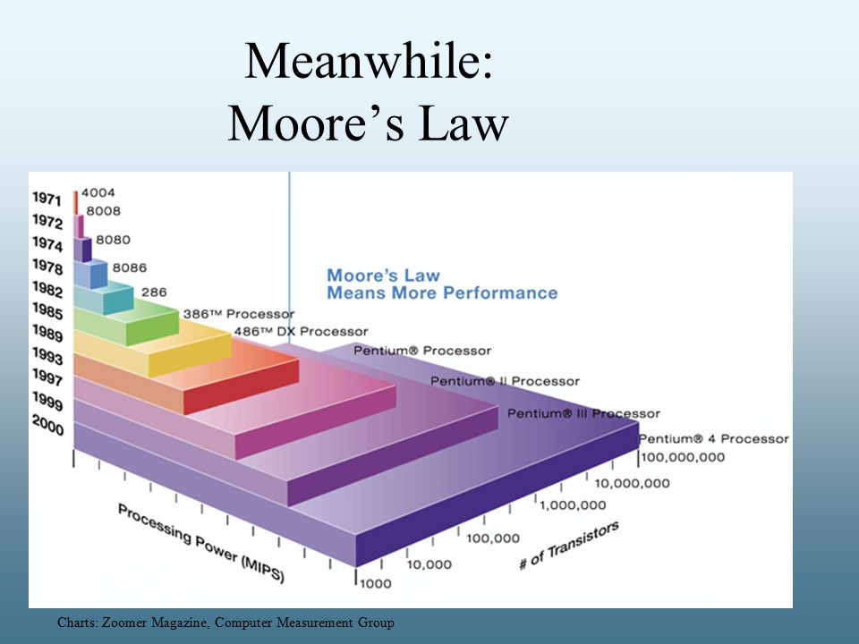 Meanwhile: Moore's Law Charts: Zoomer Magazine, Computer Measurement Group