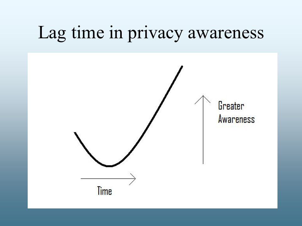 Lag time in privacy awareness