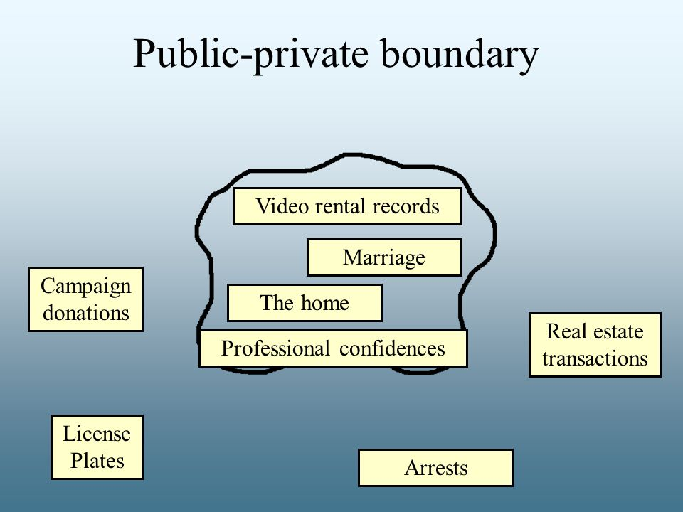 Public-private boundary The home Campaign donations Real estate transactions Professional confidences Marriage Arrests Video rental records License Plates