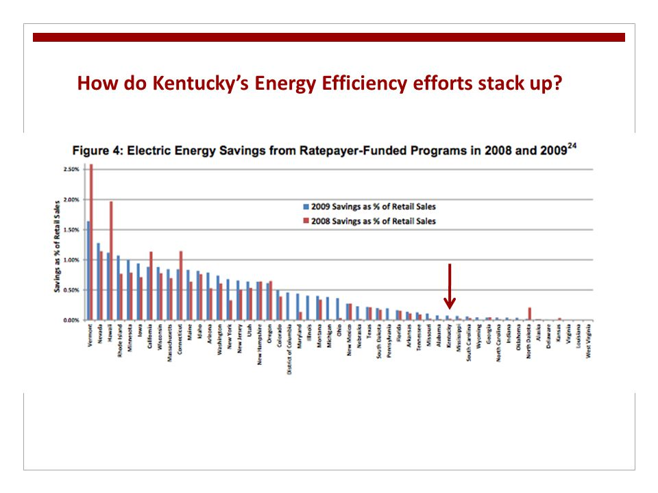 How do Kentucky's Energy Efficiency efforts stack up?