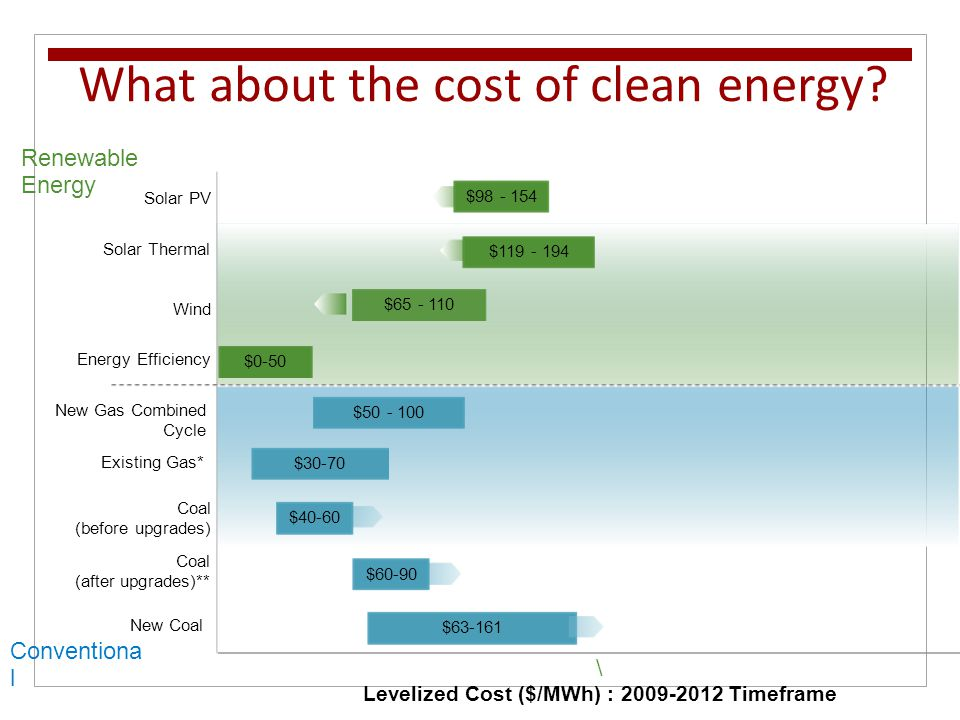 What about the cost of clean energy? \ Levelized Cost ($/MWh) : 2009-2012 Timeframe Renewable Energy Conventiona l $119 - 194 $65 - 110 $30-70 $50 - 1