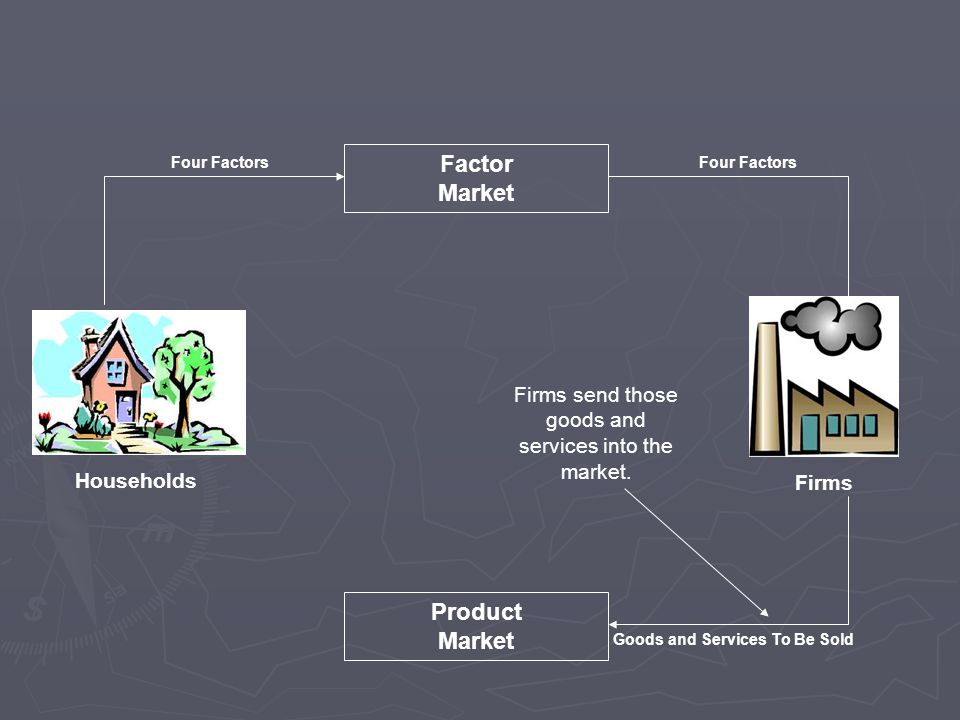 Households Firms Factor Market Firms send those goods and services into the market.