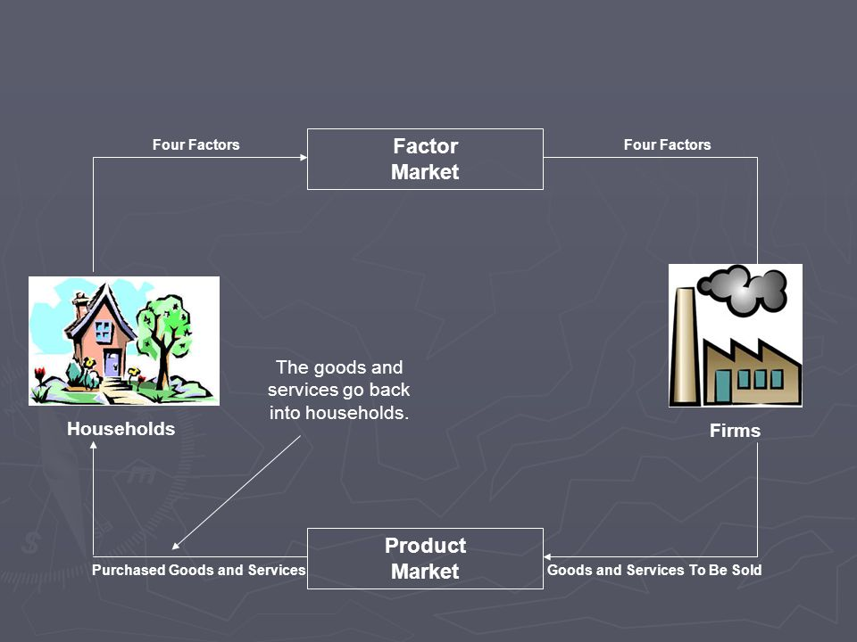 Households Firms Factor Market Product Market The goods and services go back into households.