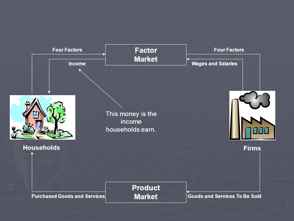 Households Firms Factor Market Product Market Purchased Goods and ServicesGoods and Services To Be Sold Four Factors IncomeWages and Salaries This money is the income households earn.