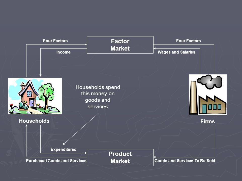 Households Firms Factor Market Product Market Purchased Goods and ServicesGoods and Services To Be Sold Four Factors IncomeWages and Salaries Expenditures Households spend this money on goods and services