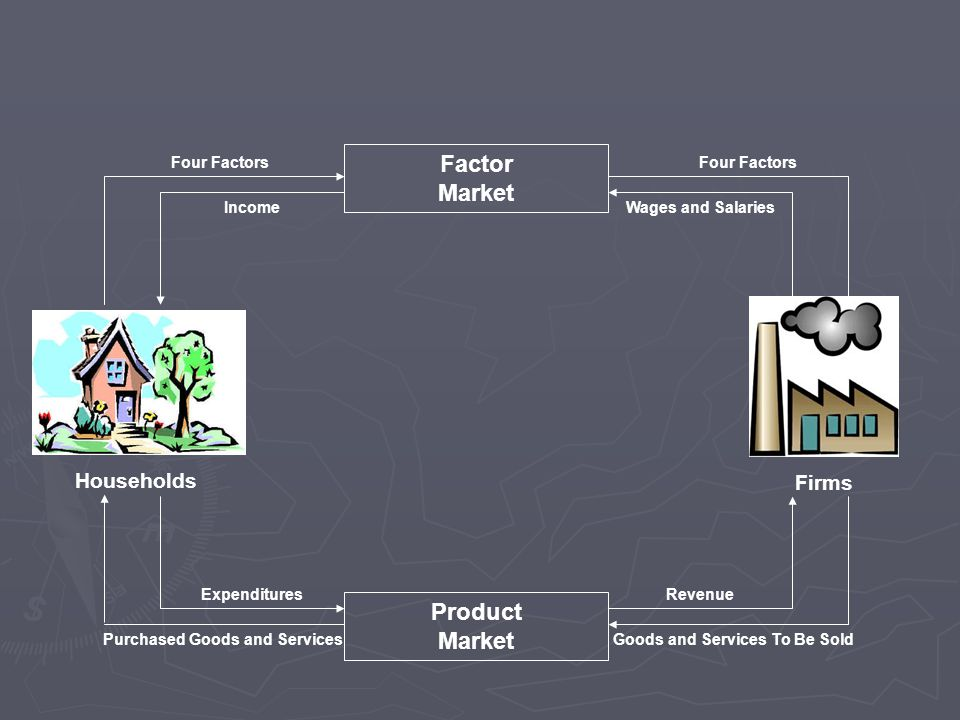 Households Firms Factor Market Product Market Purchased Goods and ServicesGoods and Services To Be Sold Four Factors IncomeWages and Salaries ExpendituresRevenue