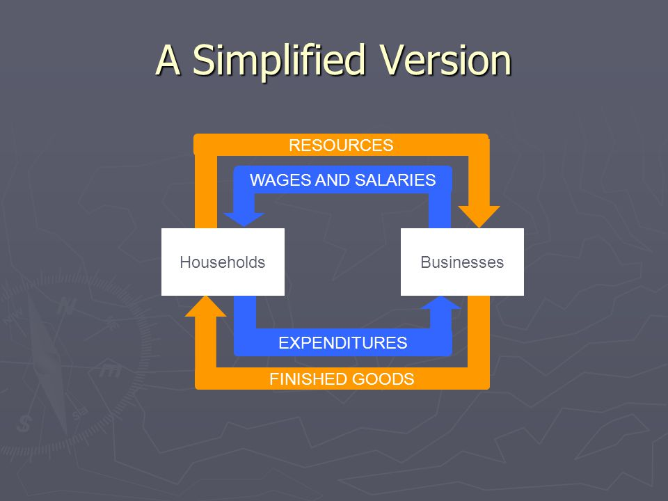 A Simplified Version RESOURCES FINISHED GOODS WAGES AND SALARIES EXPENDITURES BusinessesHouseholds