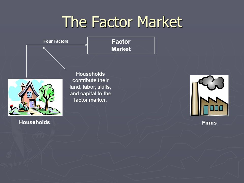 The Factor Market Households Firms Factor Market Households contribute their land, labor, skills, and capital to the factor marker.