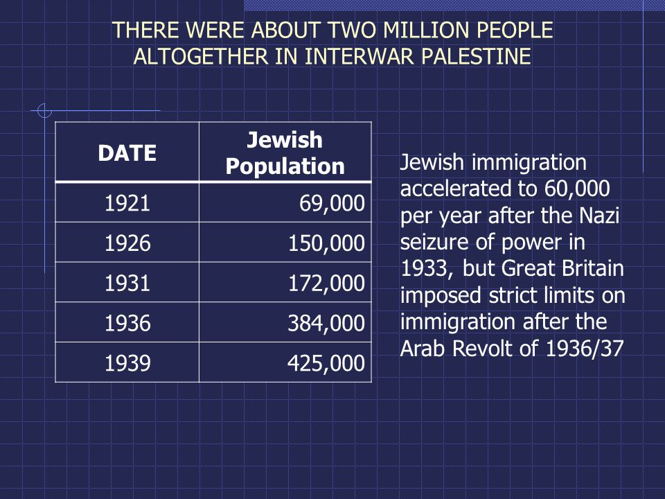 THERE WERE ABOUT TWO MILLION PEOPLE ALTOGETHER IN INTERWAR PALESTINE DATE Jewish Population 192169,000 1926150,000 1931172,000 1936384,000 1939425,000 Jewish immigration accelerated to 60,000 per year after the Nazi seizure of power in 1933, but Great Britain imposed strict limits on immigration after the Arab Revolt of 1936/37
