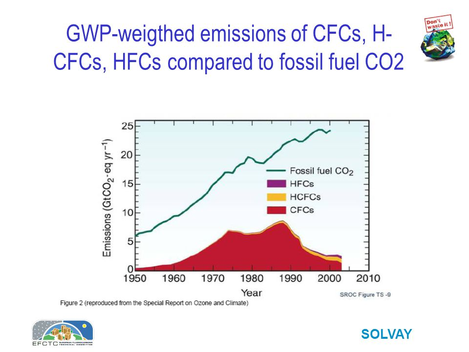 SOLVAY GWP-weigthed emissions of CFCs, H- CFCs, HFCs compared to fossil fuel CO2