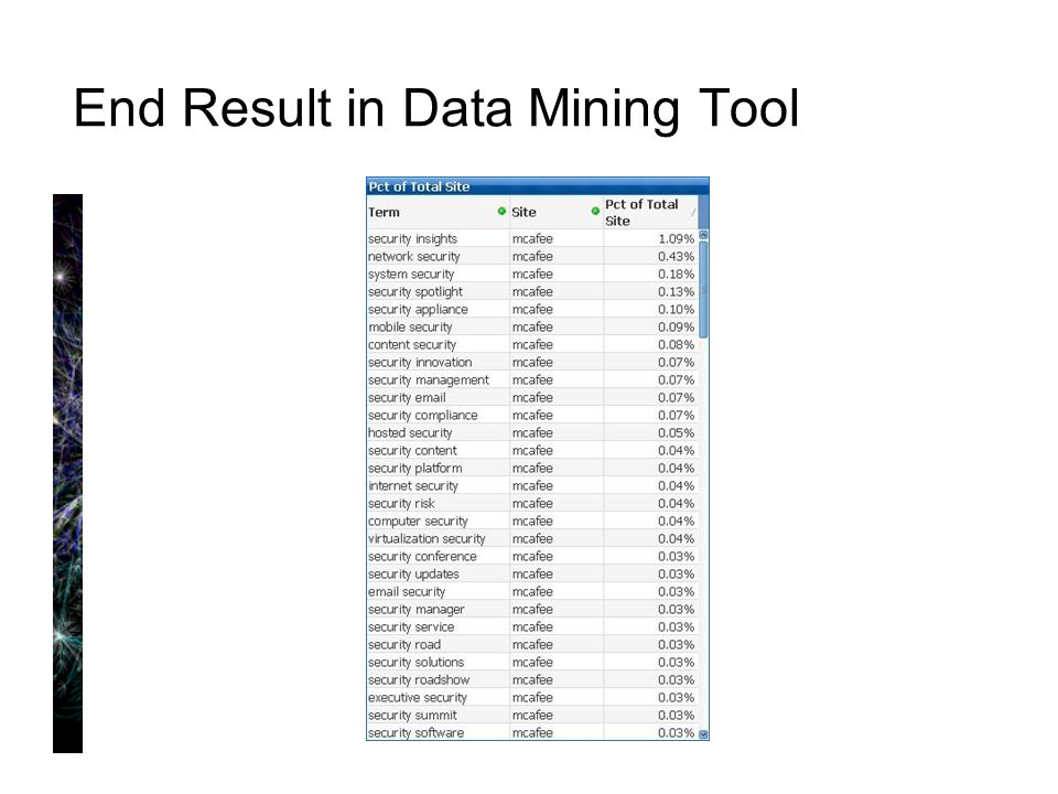 End Result in Data Mining Tool