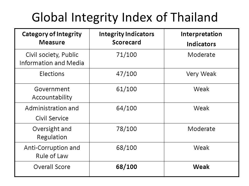 Global Integrity Index of Thailand Category of Integrity Measure Integrity Indicators Scorecard Interpretation Indicators Civil society, Public Inform