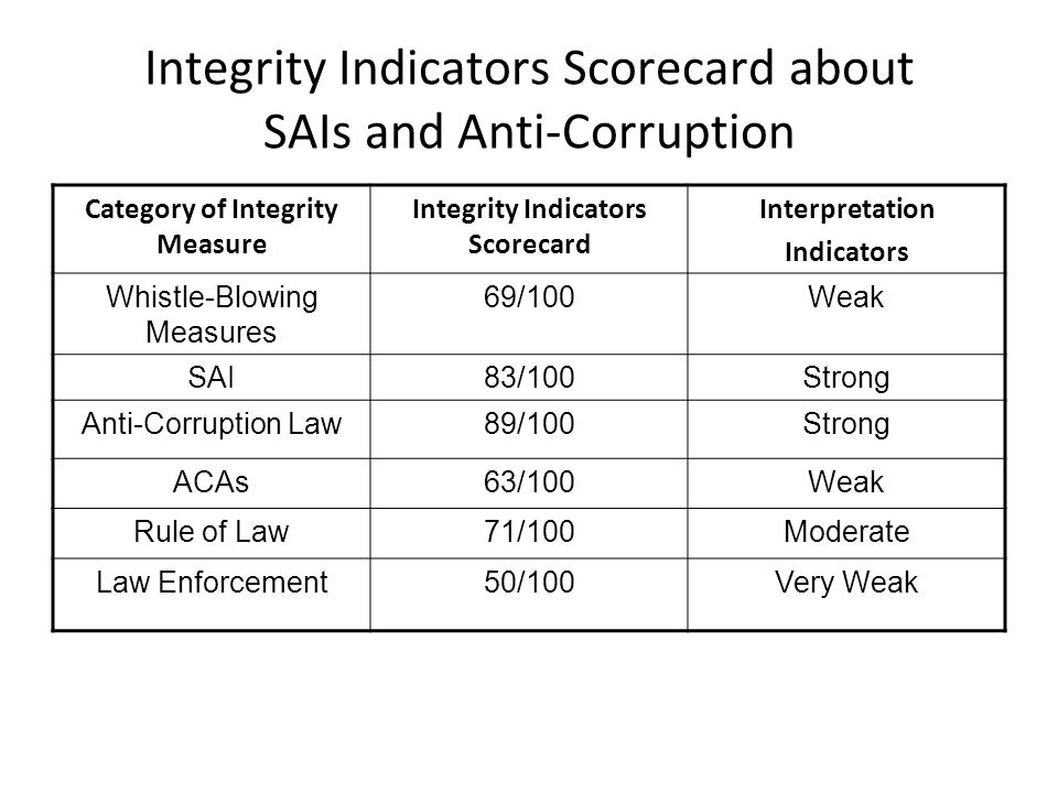 Integrity Indicators Scorecard about SAIs and Anti-Corruption Category of Integrity Measure Integrity Indicators Scorecard Interpretation Indicators W